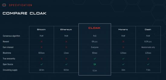 picture-1-cloakcoin-comparison-to-other-big-cryptos.jpeg