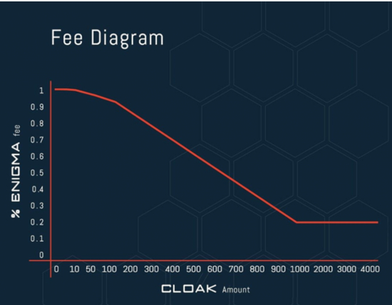 cloakcoin-enigma-fee.png