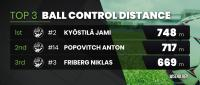 wisehockey_top_ballcontroldistance.png