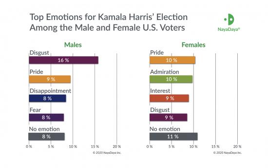 nayadaya_harris_males_females_top_emotions.png