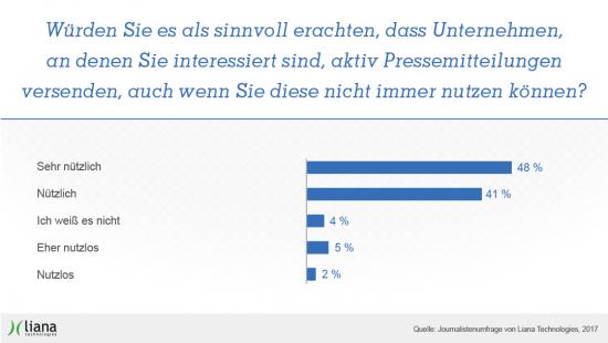 effektive_pr_mit_pressemitteilungen_lianatech_graphs.png