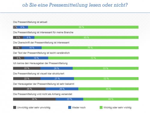 Umfrage: Pressemitteilungen immer noch eine der wichtigsten Informationsquellen für Journalisten, Qualität geht dabei vor Quantität